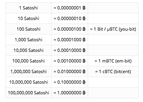 What Is Satoshi Convert To Bitcoin Usd Thinkmaverick